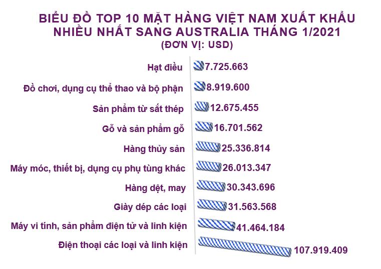 Xuất nhập khẩu Việt Nam và Australia tháng 1/2021: Xuất khẩu chất dẻo nguyên liệu tăng 929% - Ảnh 3.