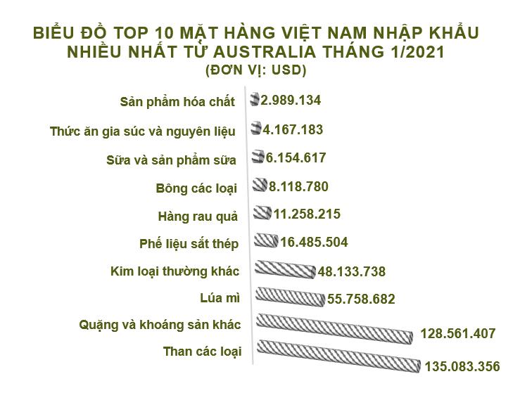 Xuất nhập khẩu Việt Nam và Australia tháng 1/2021: Xuất khẩu chất dẻo nguyên liệu tăng 929% - Ảnh 5.