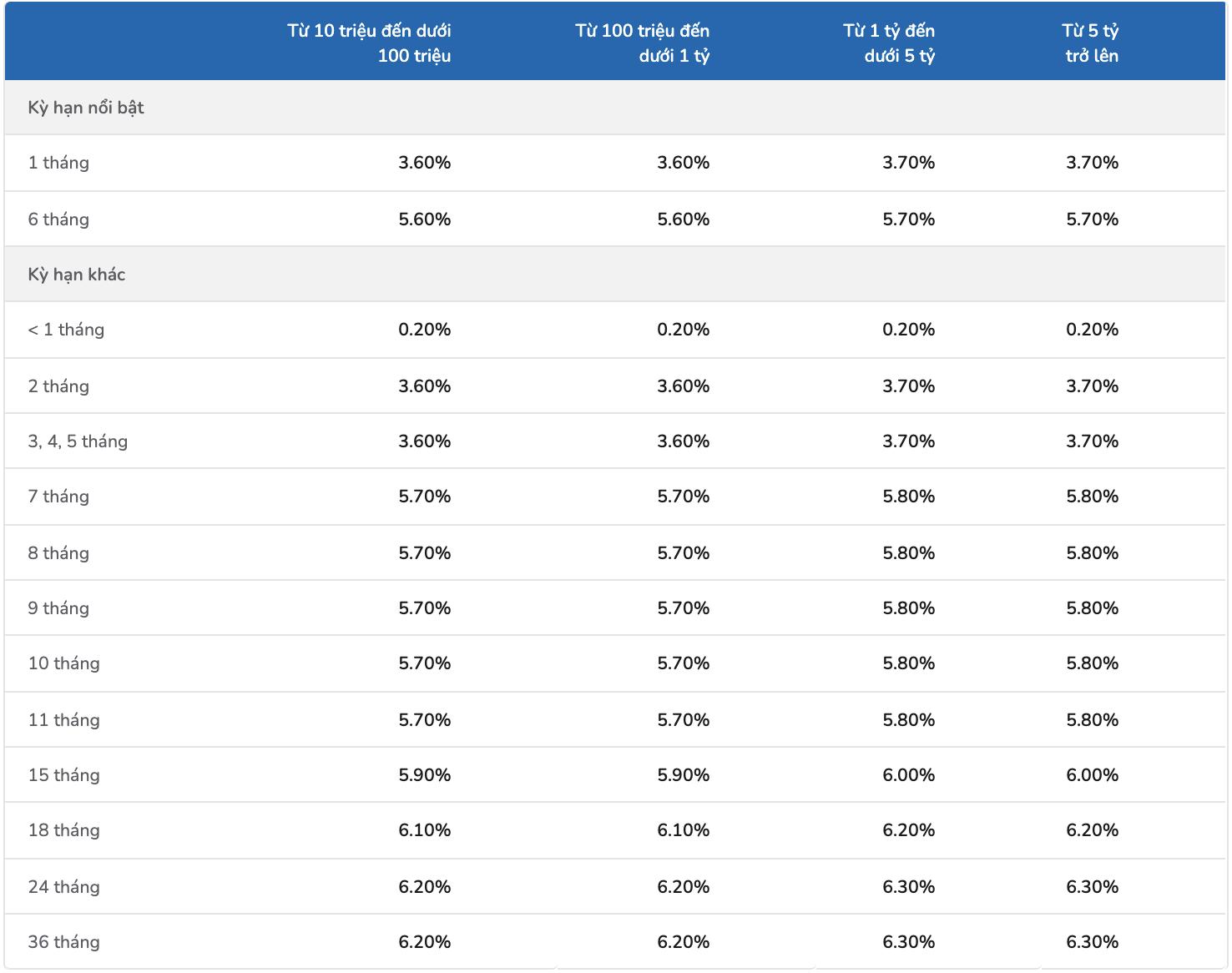 Lãi suất ngân hàng VIB tháng 3/2021 cao nhất là bao nhiêu? - Ảnh 2.