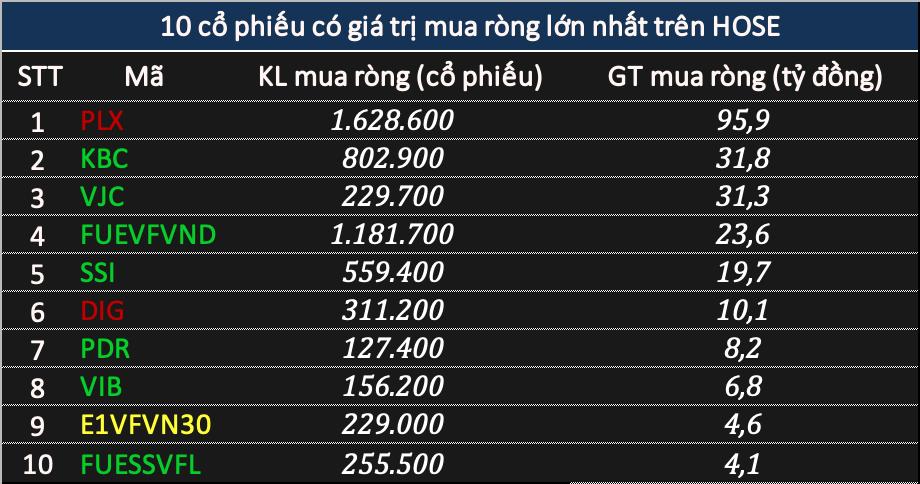 Phiên 2/3: Khối ngoại bán ròng tới 825 tỷ đồng, tâm điểm VNM và HPG - Ảnh 3.