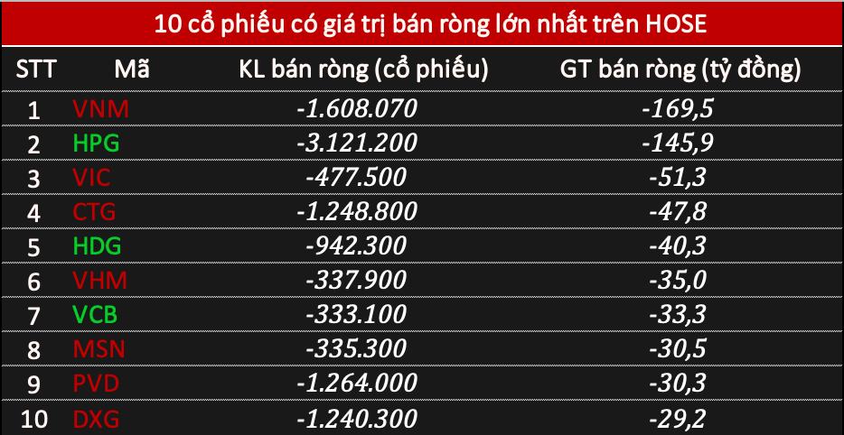 Phiên 2/3: Khối ngoại bán ròng tới 825 tỷ đồng, tâm điểm VNM và HPG - Ảnh 2.