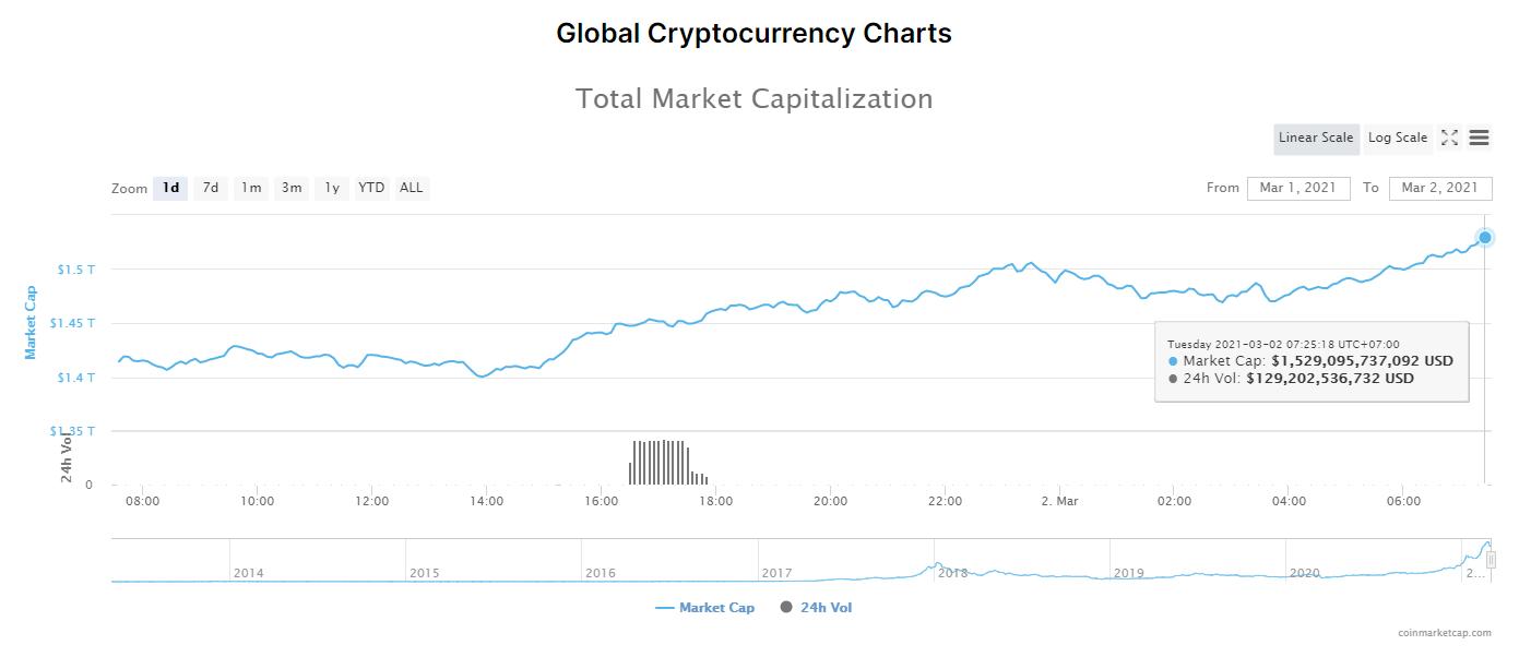 Tổng giá trị thị trường tiền kĩ thuật số và khối lượng giao dịch ngày 2/3/2021. (Nguồn: CoinMarketCap).