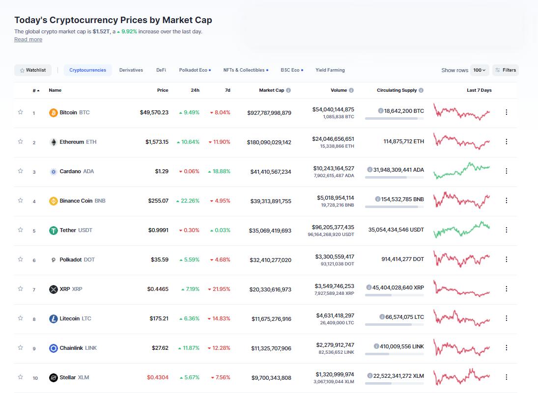 Nhóm 10 đồng tiền hàng đầu theo giá trị thị trường ngày 2/3/2021. (Nguồn: CoinMarketCap).