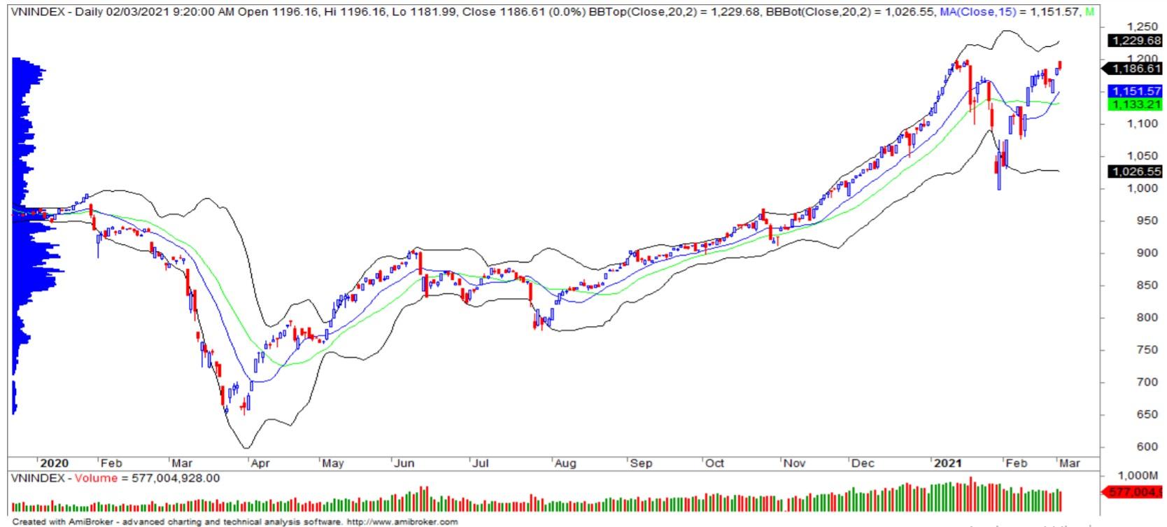 Nhận định thị trường chứng khoán ngày 3/3: VN-Index tăng điểm nhẹ - Ảnh 1.