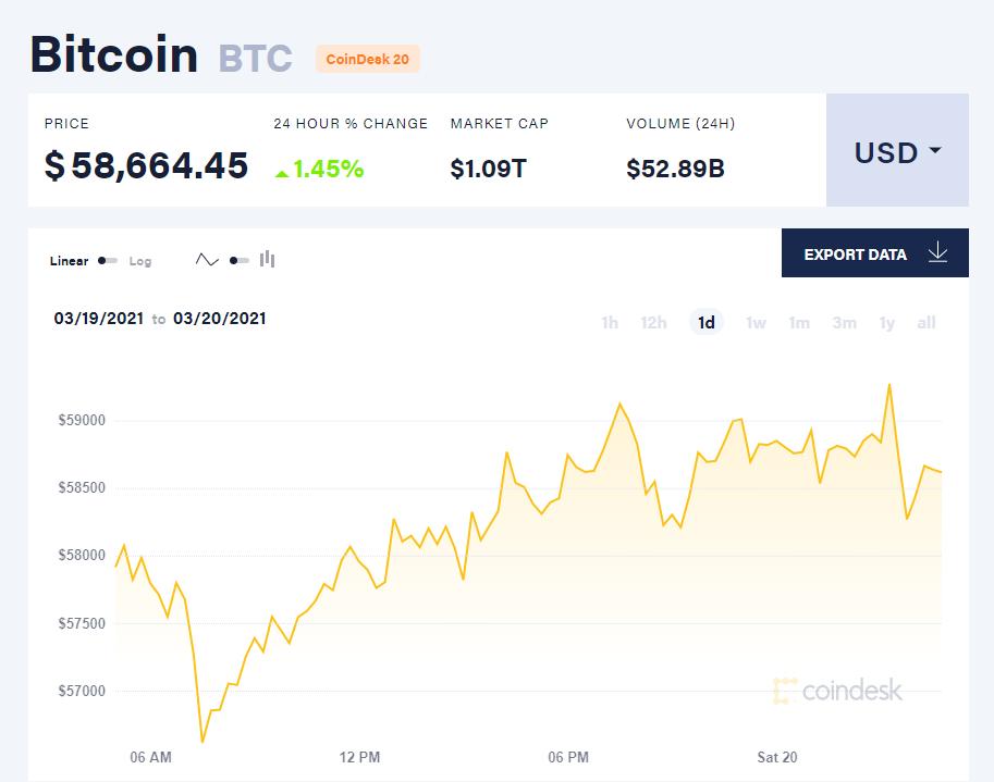 Chỉ số giá bitcoin hôm nay 20/3/21. (Nguồn: CoinDesk).