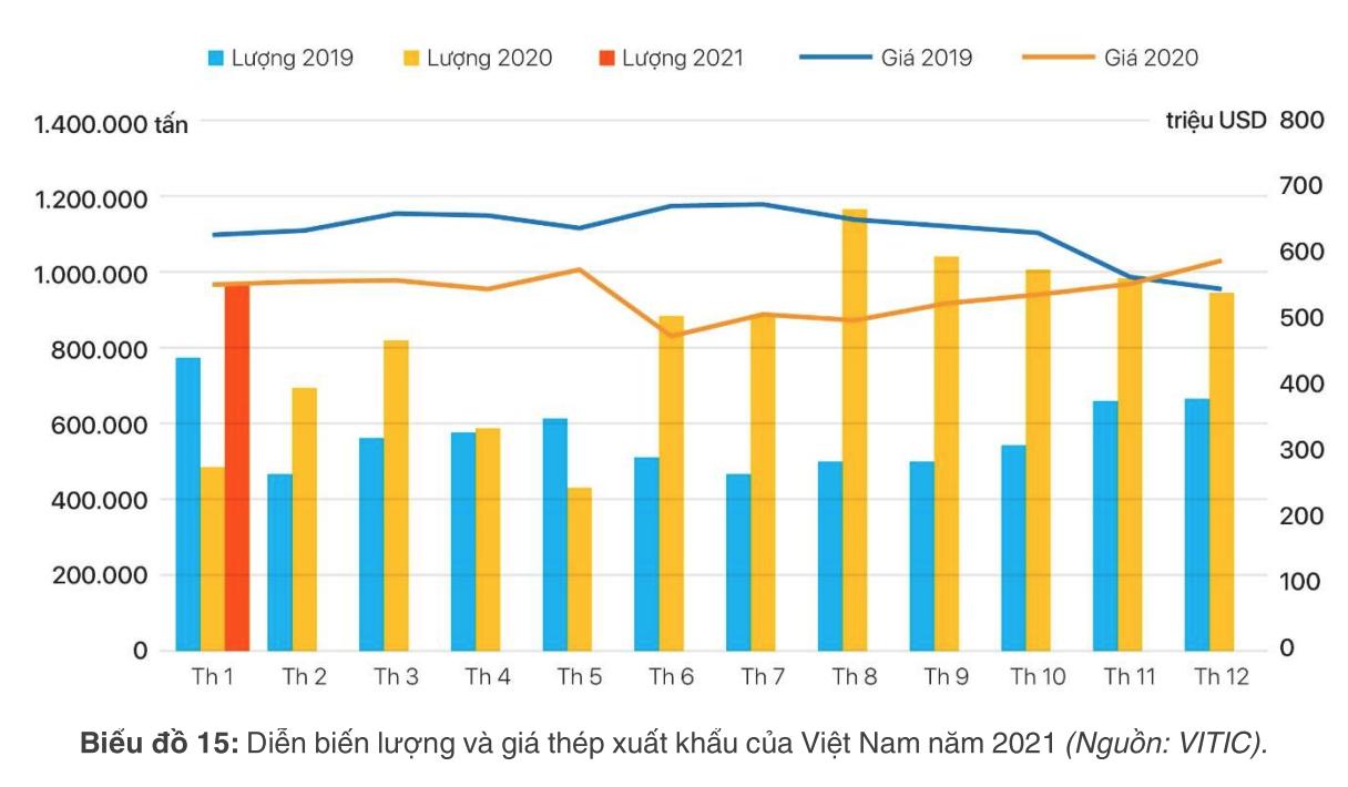[Báo cáo] Thị trường thép tháng 2/2021: Tăng trưởng tích cực cả về sản lượng và tiêu thụ - Ảnh 1.