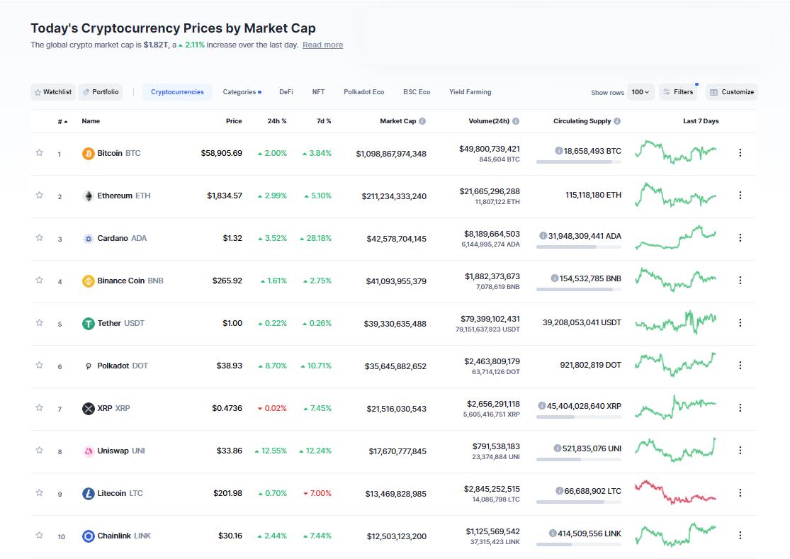 Nhóm 10 đồng tiền hàng đầu theo giá trị thị trường ngày 20/3/2021. (Nguồn: CoinMarketCap).
