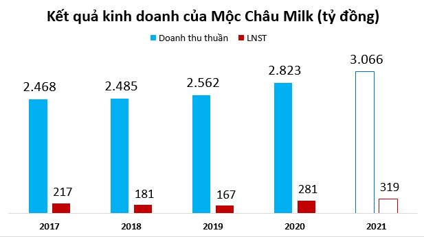 Mộc Châu Milk muốn tăng cổ tức 25%, nâng giá bán sản phẩm có đường, xây dựng thiên đường bò sữa - Ảnh 1.