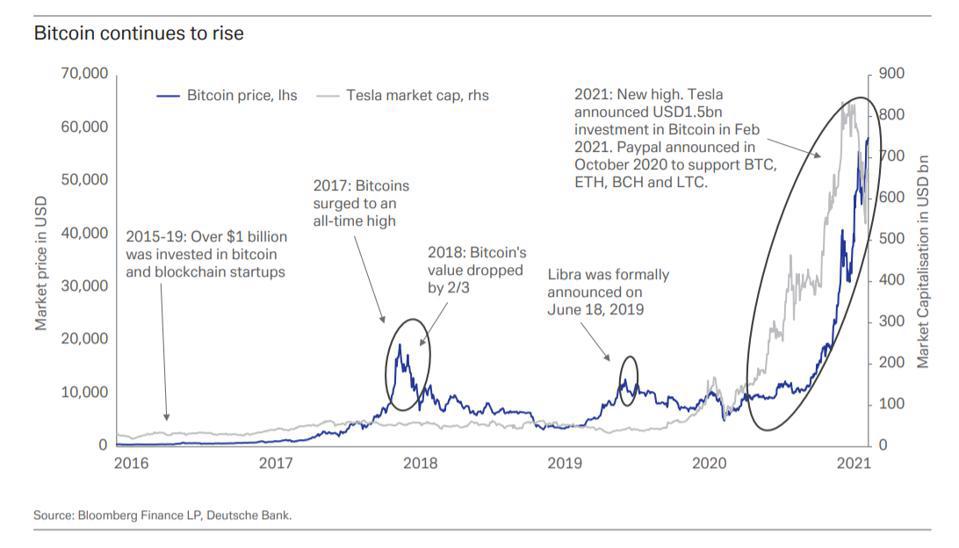 Dự đoán giá bitcoin từ quỹ đạo tăng trưởng của Tesla - Ảnh 1.