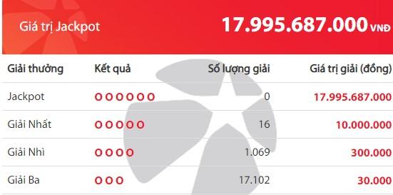 Kết quả Vietlott Mega 6/45 ngày 21/3: Jackpot hơn 17,9 tỷ đồng vẫn đợi chủ - Ảnh 2.
