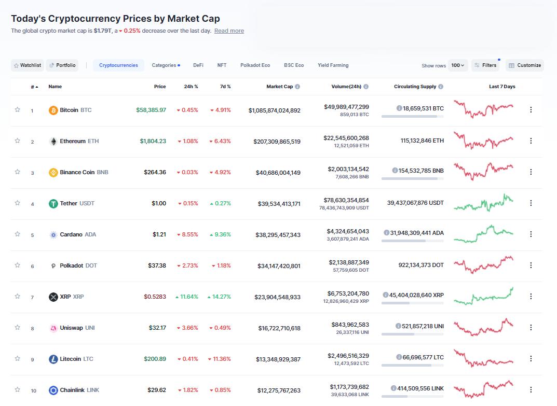 Nhóm 10 đồng tiền hàng đầu theo giá trị thị trường ngày 21/3/2021. (Nguồn: CoinMarketCap).