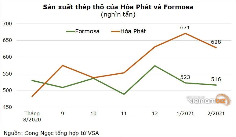 Hòa Phát gia tăng khoảng cách sản lượng với Formosa - Ảnh 2.