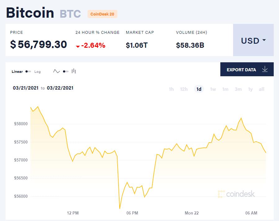Chỉ số giá bitcoin hôm nay 22/3/21. (Nguồn: CoinDesk).