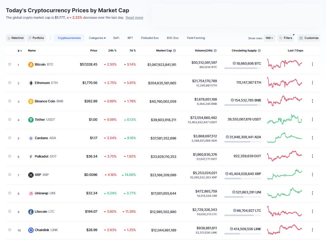 Nhóm 10 đồng tiền hàng đầu theo giá trị thị trường ngày 22/3/2021. (Nguồn: CoinMarketCap).