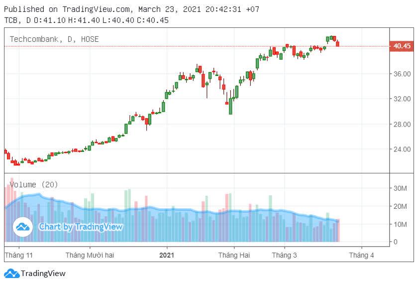 Người nhà lãnh đạo Techcombank muốn mua 200.000 cổ phiếu TCB - Ảnh 1.
