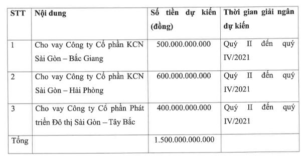 Kinh Bắc dự kiến thu lãi khủng năm 2021, muốn huy động 1.500 tỷ đồng trái phiếu trong quý II - Ảnh 2.