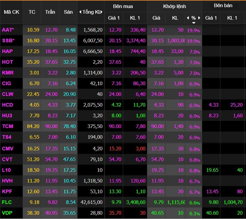 Những cổ phiếu ngược dòng tăng sốc bất chấp VN-Index bay gần 22 điểm - Ảnh 1.