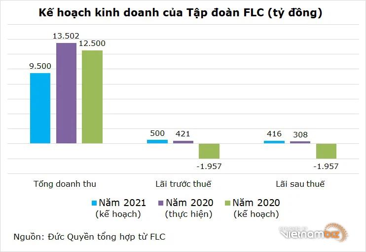 FLC dự kiến lợi nhuận tăng trưởng 35%, không chia cổ tức - Ảnh 2.