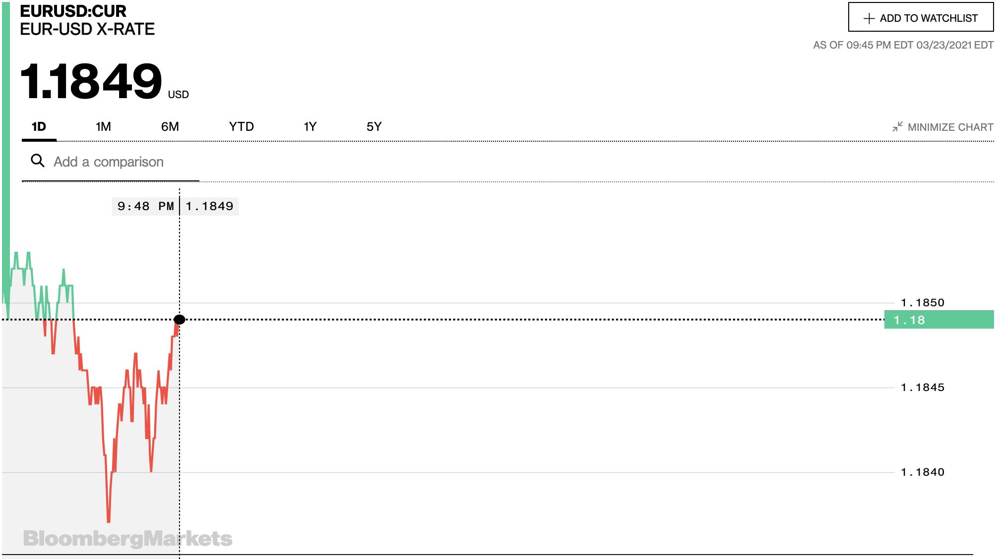 Tỷ giá euro hôm nay 24/3: Giảm đồng loạt tại các ngân hàng trong nước - Ảnh 2.