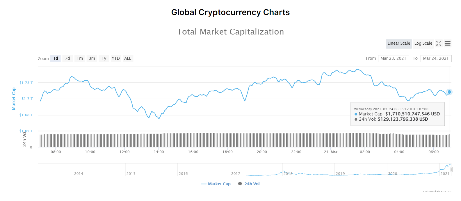 Tổng giá trị thị trường tiền kĩ thuật số và khối lượng giao dịch ngày 24/3/2021. (Nguồn: CoinMarketCap).