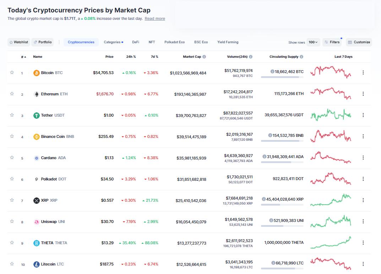 Nhóm 10 đồng tiền hàng đầu theo giá trị thị trường ngày 24/3/2021. (Nguồn: CoinMarketCap).