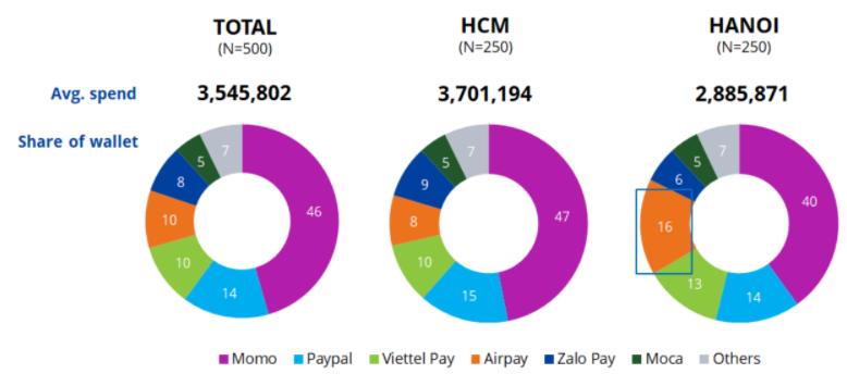 Người Việt chi tiêu trung bình 3,5 triệu đồng/tháng qua ví điện tử  - Ảnh 2.