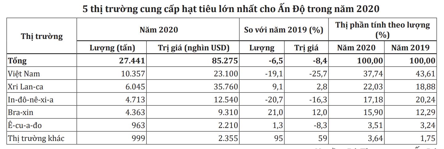 Thị phần tiêu Việt Nam tại Ấn Độ giảm sút - Ảnh 1.