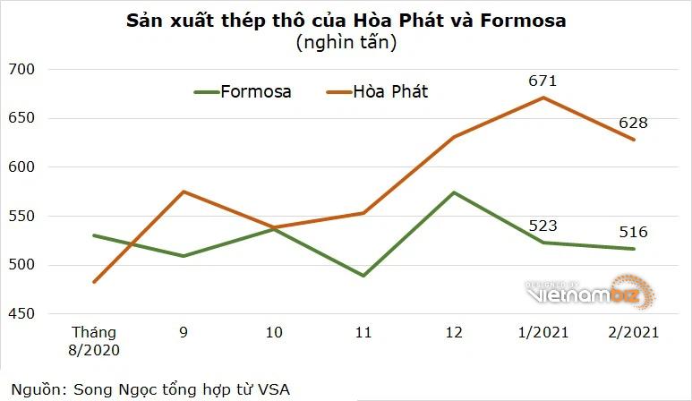 Hòa Phát dự kiến trả cổ tức 35%, mục tiêu lợi nhuận tăng 33% - Ảnh 3.