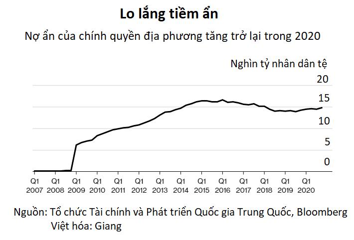 Khối nợ ẩn 2.300 tỷ USD đe dọa hệ thống tài chính Trung Quốc - Ảnh 2.