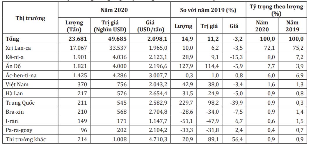 Thổ Nhĩ Kỳ tăng nhập khẩu cả lượng và giá trị chè Việt Nam - Ảnh 1.