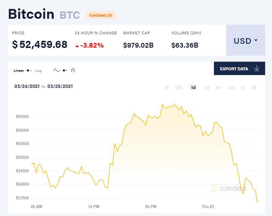 Chỉ số giá bitcoin hôm nay 25/3/21. (Nguồn: CoinDesk).