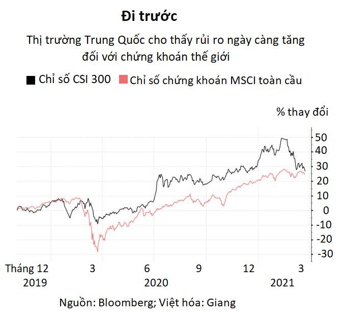 Cú lao dốc của thị trường Trung Quốc cho thấy tương lai của chứng khoán Mỹ khi kích thích chấm dứt - Ảnh 2.