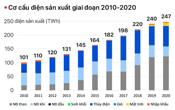 Ngành công nghiệp điện khổng lồ và bài toán về sự điều tiết  - Ảnh 2.