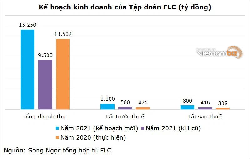 FLC nâng mục tiêu lợi nhuận từ 500 tỷ lên 1.100 tỷ - Ảnh 2.