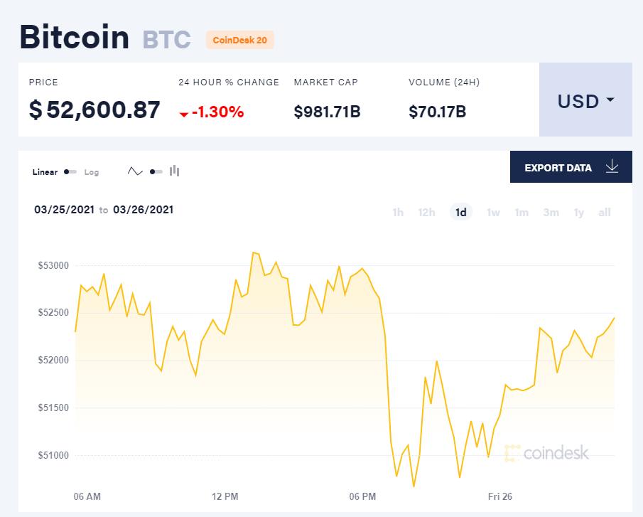 Chỉ số giá bitcoin hôm nay 26/3/21. (Nguồn: CoinDesk).