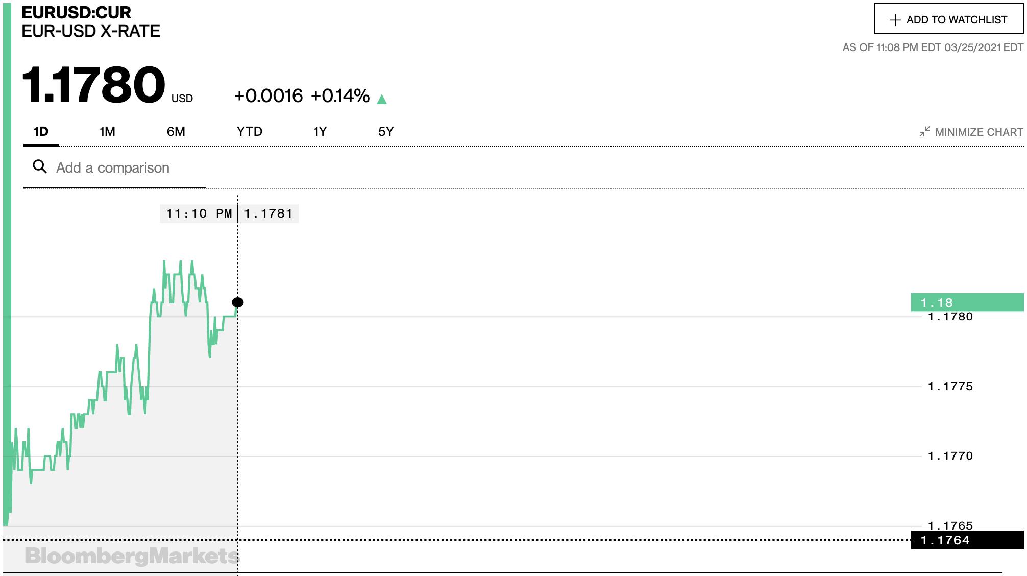 Tỷ giá euro hôm nay 26/3: Tiếp tục giảm tại các ngân hàng và thị trường chợ đen - Ảnh 2.