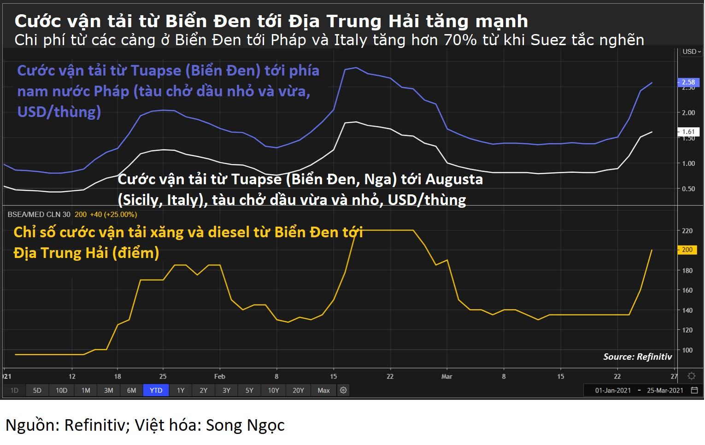 Suez tắc nghẽn tác động đến Việt Nam lớn tới đâu? - Ảnh 2.