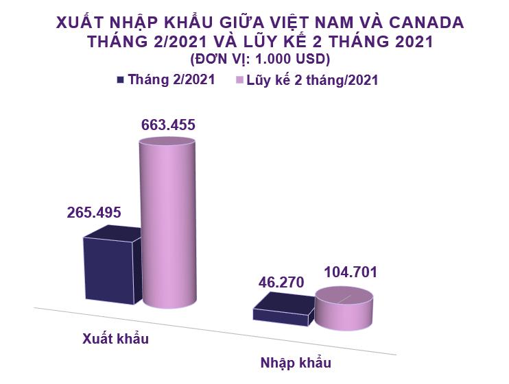 Xuất nhập khẩu Việt Nam và Canada tháng 2/2021: Xuất khẩu cao su tăng 234% - Ảnh 2.