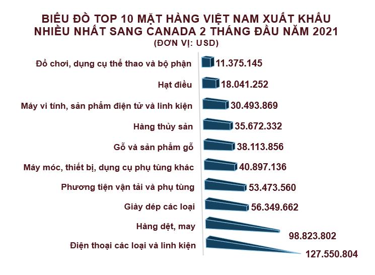 Xuất nhập khẩu Việt Nam và Canada tháng 2/2021: Xuất khẩu cao su tăng 234% - Ảnh 3.