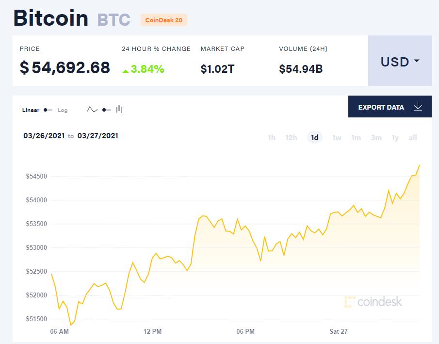 Chỉ số giá bitcoin hôm nay 27/3/21. (Nguồn: CoinDesk).