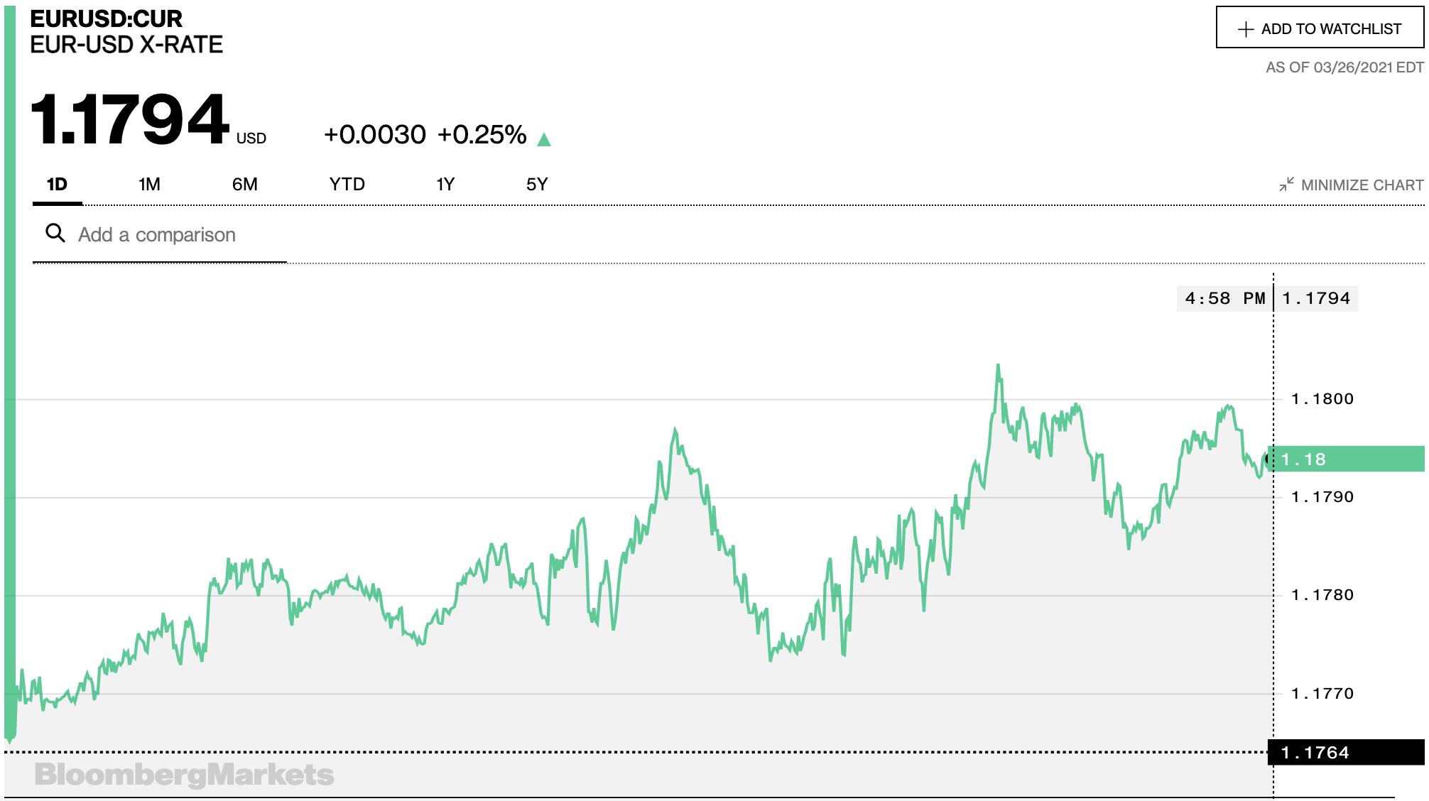Tỷ giá euro hôm nay 27/3: Điều chỉnh nhẹ tại các ngân hàng ngày cuối tuần - Ảnh 2.