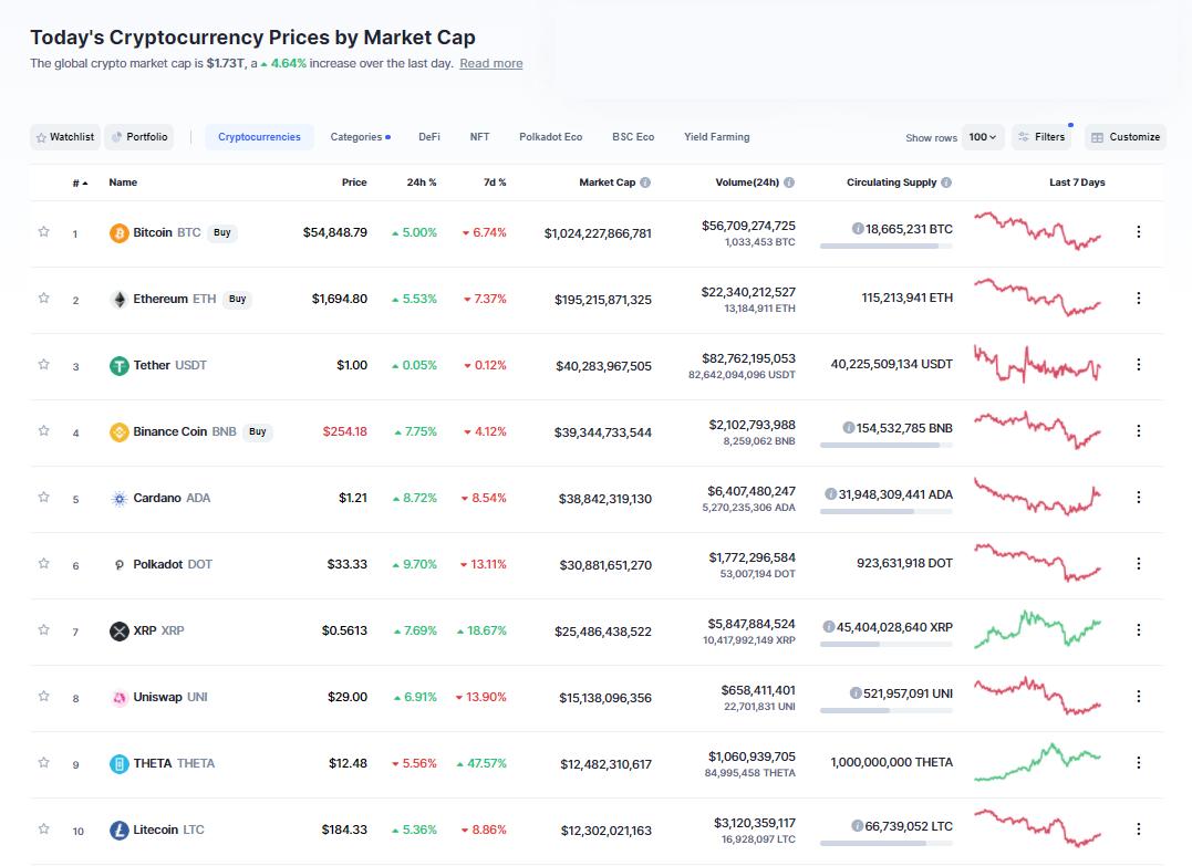 Nhóm 10 đồng tiền hàng đầu theo giá trị thị trường ngày 27/3/2021. (Nguồn: CoinMarketCap).
