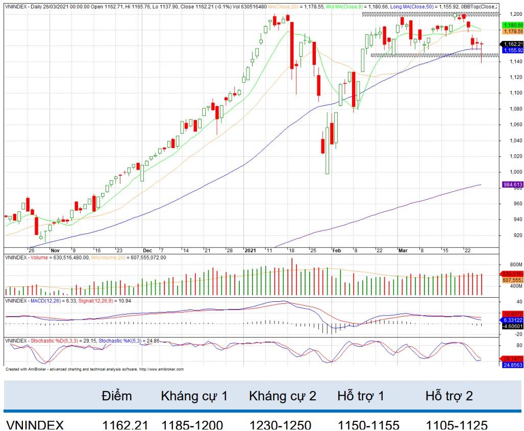 Nhận định thị trường chứng khoán tuần 29/3 - 2/4: Duy trì đà điều chỉnh? - Ảnh 1.