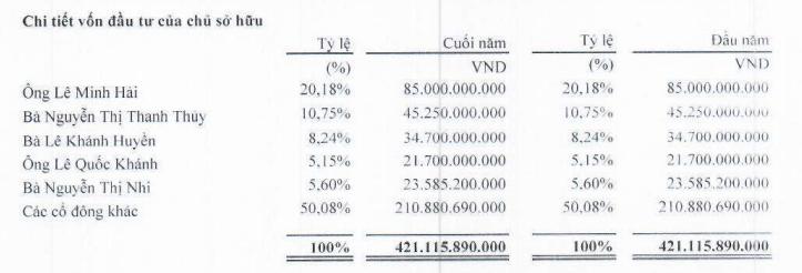 Thép Việt Đức chia cổ tức 10% tiền mặt - Ảnh 3.