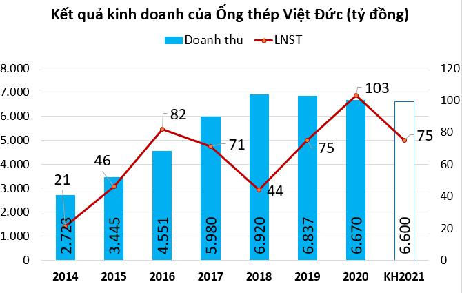 Thép Việt Đức chia cổ tức 10% tiền mặt - Ảnh 1.