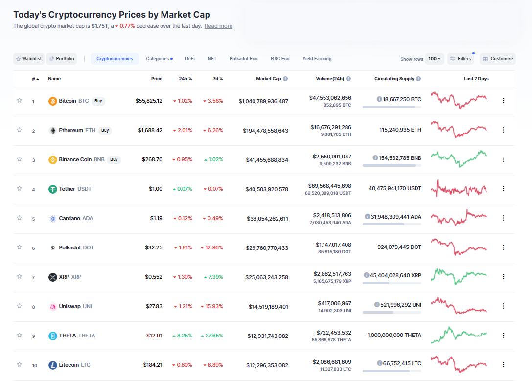 Nhóm 10 đồng tiền hàng đầu theo giá trị thị trường ngày 29/3/2021. (Nguồn: CoinMarketCap).