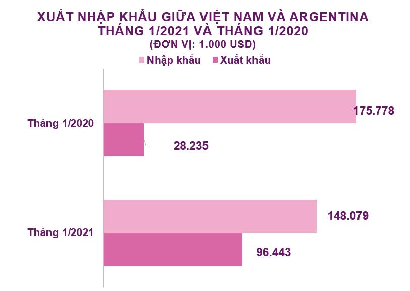 Xuất nhập khẩu Việt Nam và Argentina tháng 1/2021: Xuất khẩu tăng mạnh - Ảnh 2.