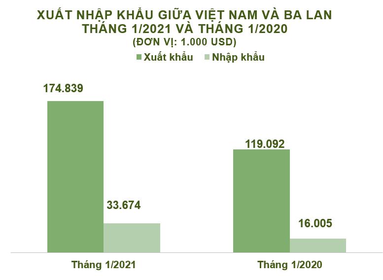 Xuất nhập khẩu Việt Nam và Ba Lan tháng 1/2021: Thặng dư thương mại hơn 141 triệu USD - Ảnh 2.