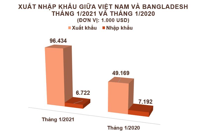 Xuất nhập khẩu Việt Nam và Bangladesh tháng 1/2021: Xuất khẩu sắt thép các loại tăng vọt - Ảnh 2.