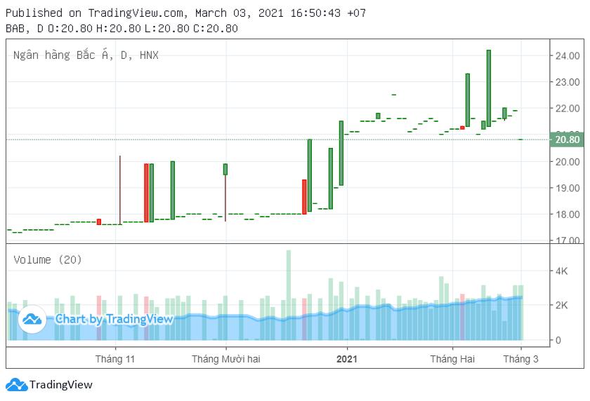 Cổ phiếu Bac A Bank tăng trần ngày đầu niêm yết trên HNX - Ảnh 2.